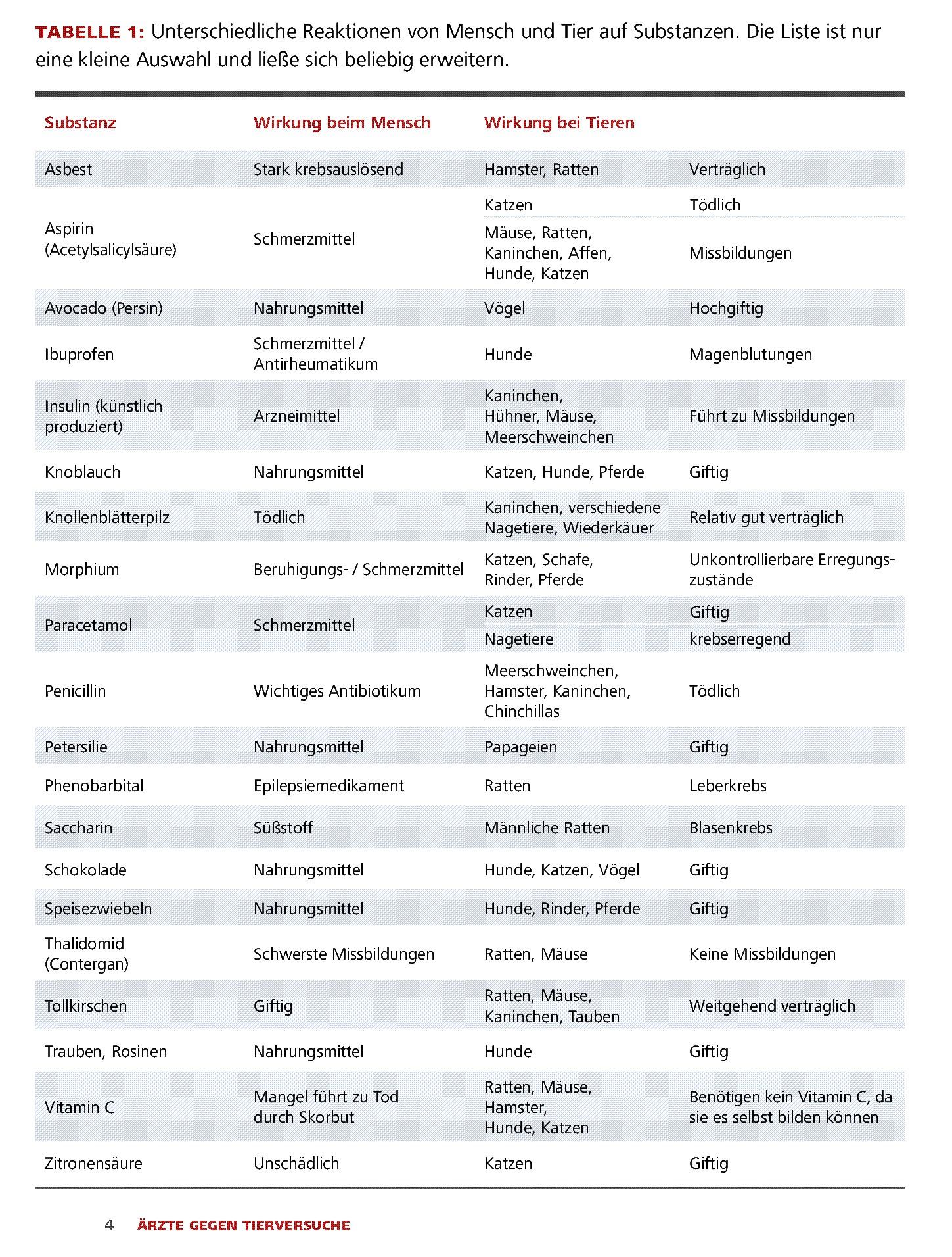 tabelle-arzneimittel.jpg